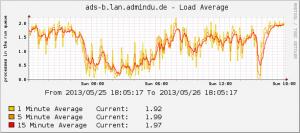system-load